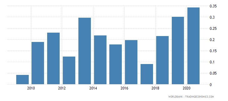 guyana high technology exports percent of manufactured exports wb data