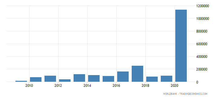 guyana high technology exports us dollar wb data