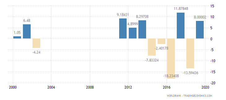 guyana household final consumption expenditure annual percent growth wb data