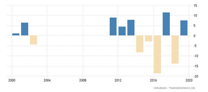 guyana household final consumption expenditure per capita growth annual percent wb data