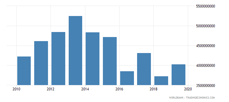 guyana household final consumption expenditure ppp constant 2005 international dollar wb data