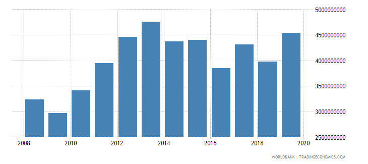 guyana household final consumption expenditure ppp us dollar wb data