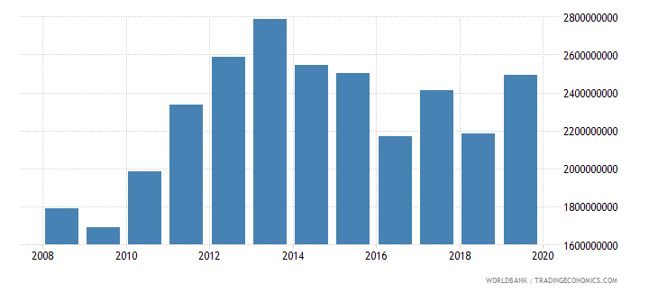 guyana household final consumption expenditure us dollar wb data