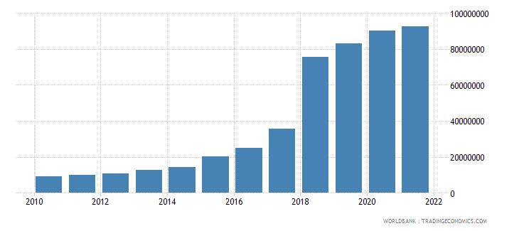 guyana ibrd loans and ida credits dod us dollar wb data