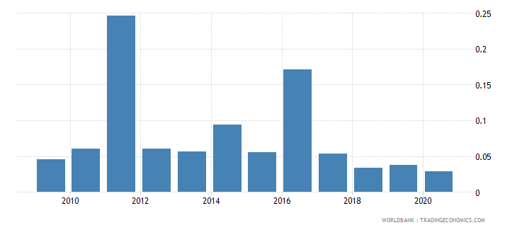 guyana ict goods exports percent of total goods exports wb data