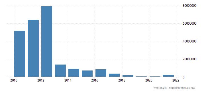 guyana ict service exports bop us dollar wb data