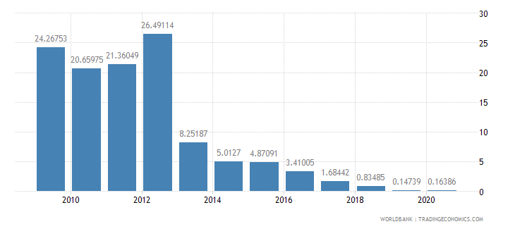 guyana ict service exports percent of service exports bop wb data