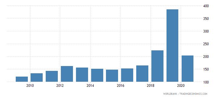 guyana import volume index 2000  100 wb data