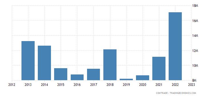 guyana imports belgium