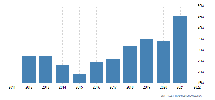 guyana imports brazil