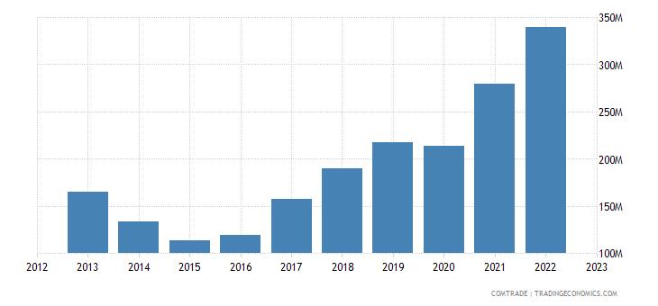 guyana imports china