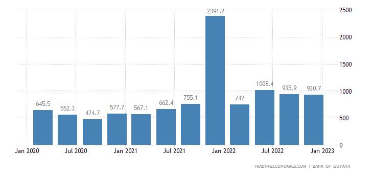 Guyana Imports