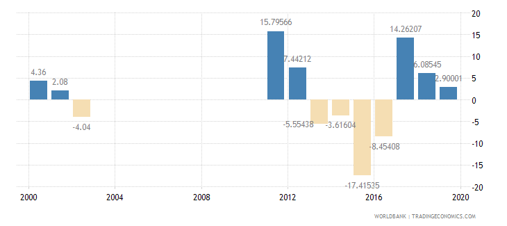 guyana imports of goods and services annual percent growth wb data