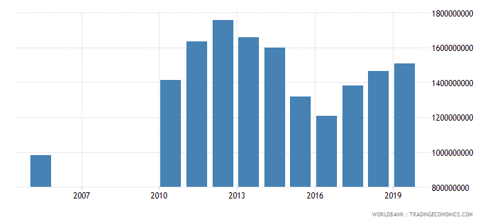 guyana imports of goods and services constant 2000 us dollar wb data