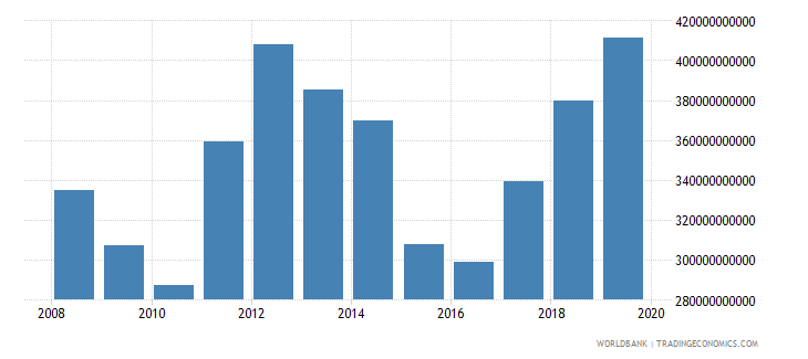 guyana imports of goods and services current lcu wb data