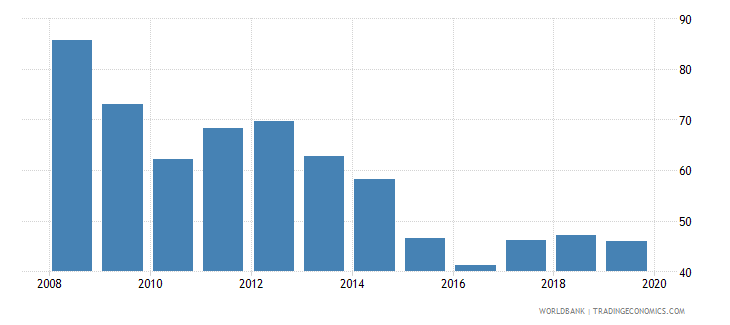 guyana imports of goods and services percent of gdp wb data