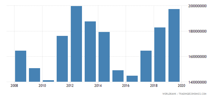 guyana imports of goods and services us dollar wb data