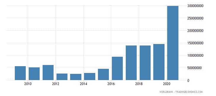 guyana income payments bop us dollar wb data