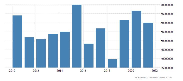 guyana income receipts bop us dollar wb data
