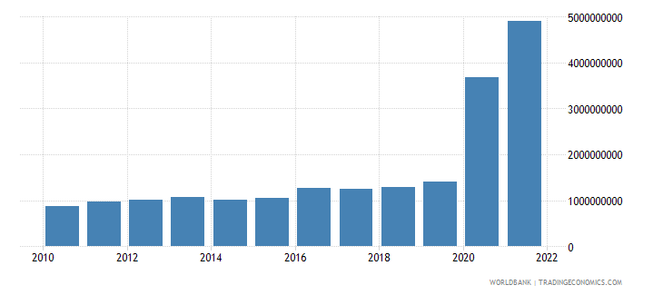 guyana industry value added constant 2000 us dollar wb data
