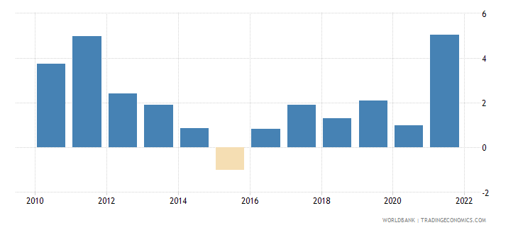 guyana inflation consumer prices annual percent wb data