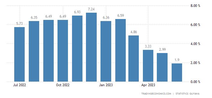 Guyana Inflation Rate