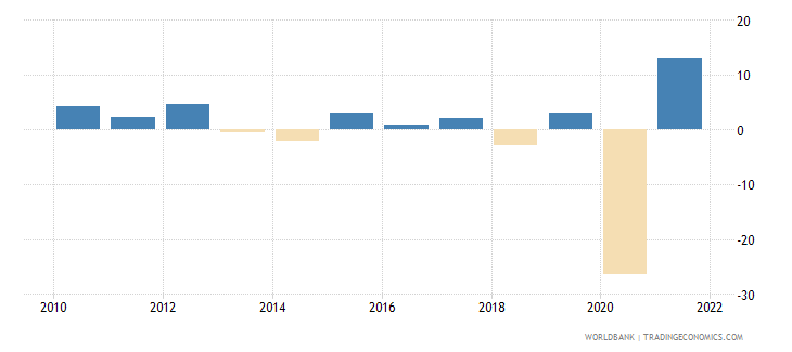 guyana inflation gdp deflator linked series annual percent wb data