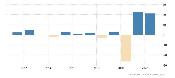 guyana inflation gdp deflator linked series annual percent wb data