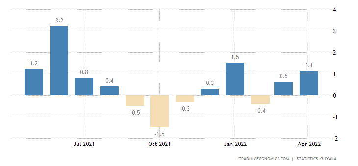 Guyana Inflation Rate MoM