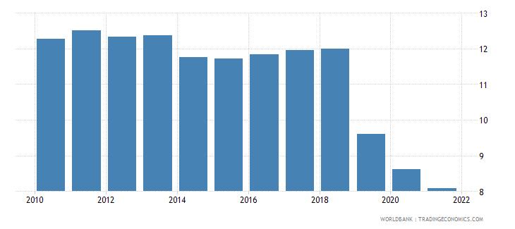 guyana interest rate spread lending rate minus deposit rate percent wb data