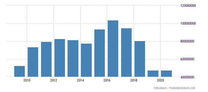 guyana international tourism expenditures for travel items us dollar wb data