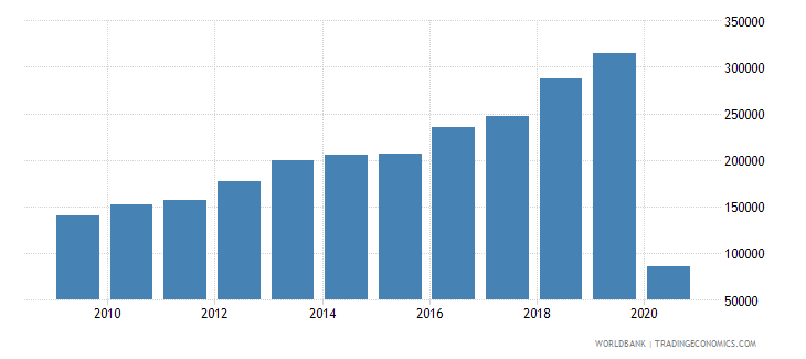 guyana international tourism number of arrivals wb data
