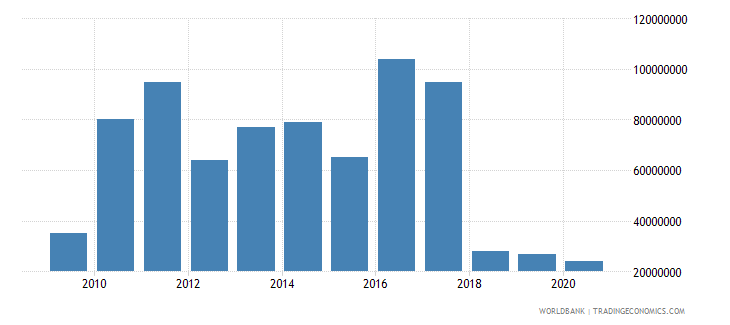 guyana international tourism receipts for travel items us dollar wb data