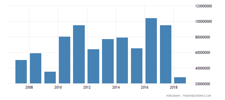 guyana international tourism receipts us dollar wb data