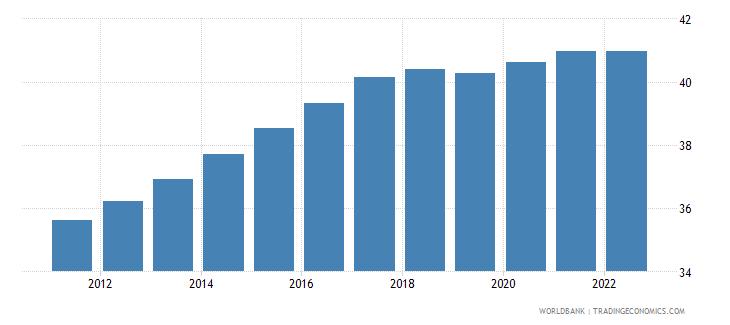 guyana labor force female percent of total labor force wb data