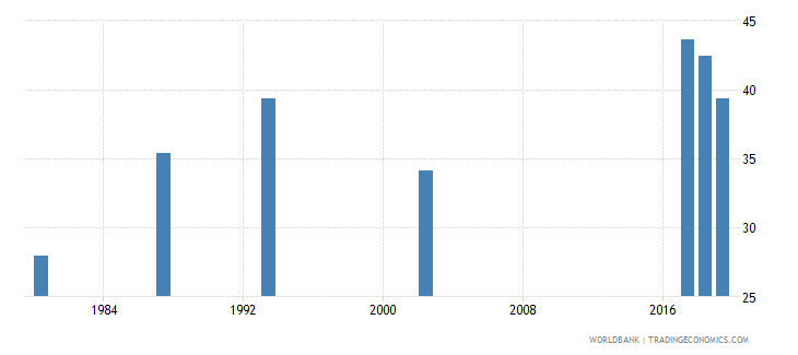 guyana labor force participation rate female percent of female population ages 15 national estimate wb data