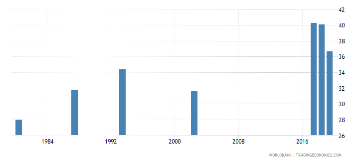 guyana labor force participation rate for ages 15 24 female percent national estimate wb data