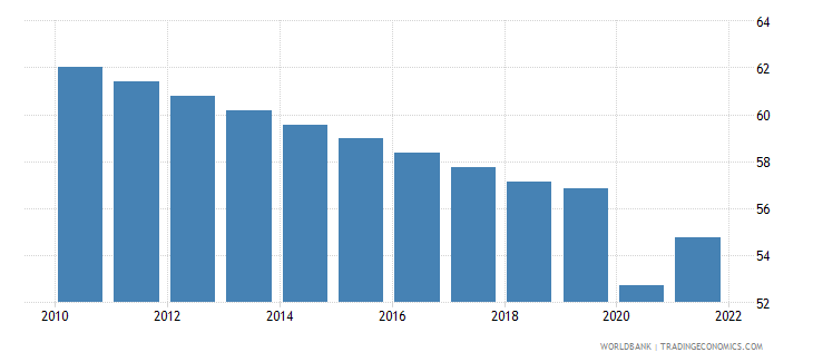 guyana labor force participation rate for ages 15 24 male percent modeled ilo estimate wb data
