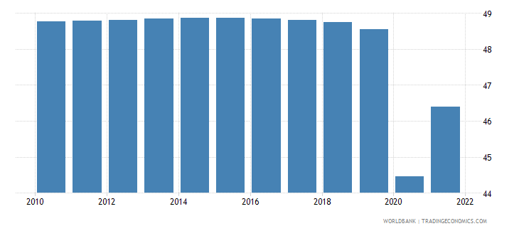 guyana labor force participation rate for ages 15 24 total percent modeled ilo estimate wb data