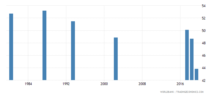 guyana labor force participation rate for ages 15 24 total percent national estimate wb data