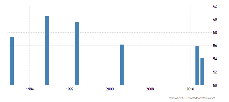 guyana labor force participation rate total percent of total population ages 15 national estimate wb data