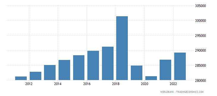 guyana labor force total wb data