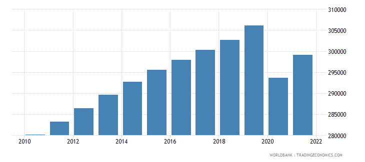 guyana labor force total wb data