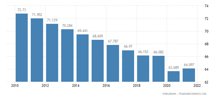 guyana labor participation rate male percent of male population ages 15 plus  wb data
