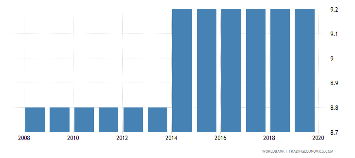 guyana labor tax and contributions percent of commercial profits wb data
