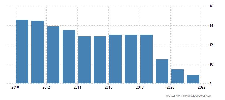 guyana lending interest rate percent wb data