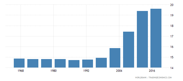 guyana life expectancy at age 60 male wb data