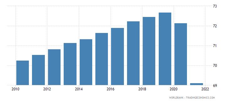 guyana life expectancy at birth female years wb data