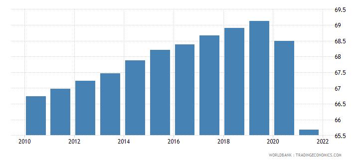 guyana life expectancy at birth total years wb data