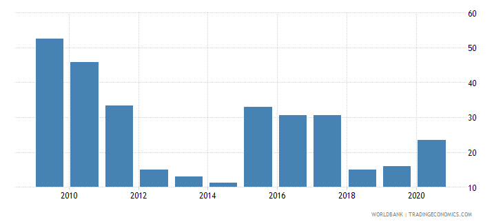 guyana liquid assets to deposits and short term funding percent wb data